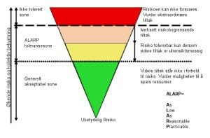 ALARP modellen