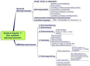 Guide A kapitel 7. Den sykliske kjerneprosessen ARIAL (2)