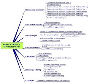 Guide B Kapitel 2. Kjerneprosessen ARIAL (2)