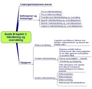 Guide B Kapitel 3. Håndtering og overvåking ARIAL (2)